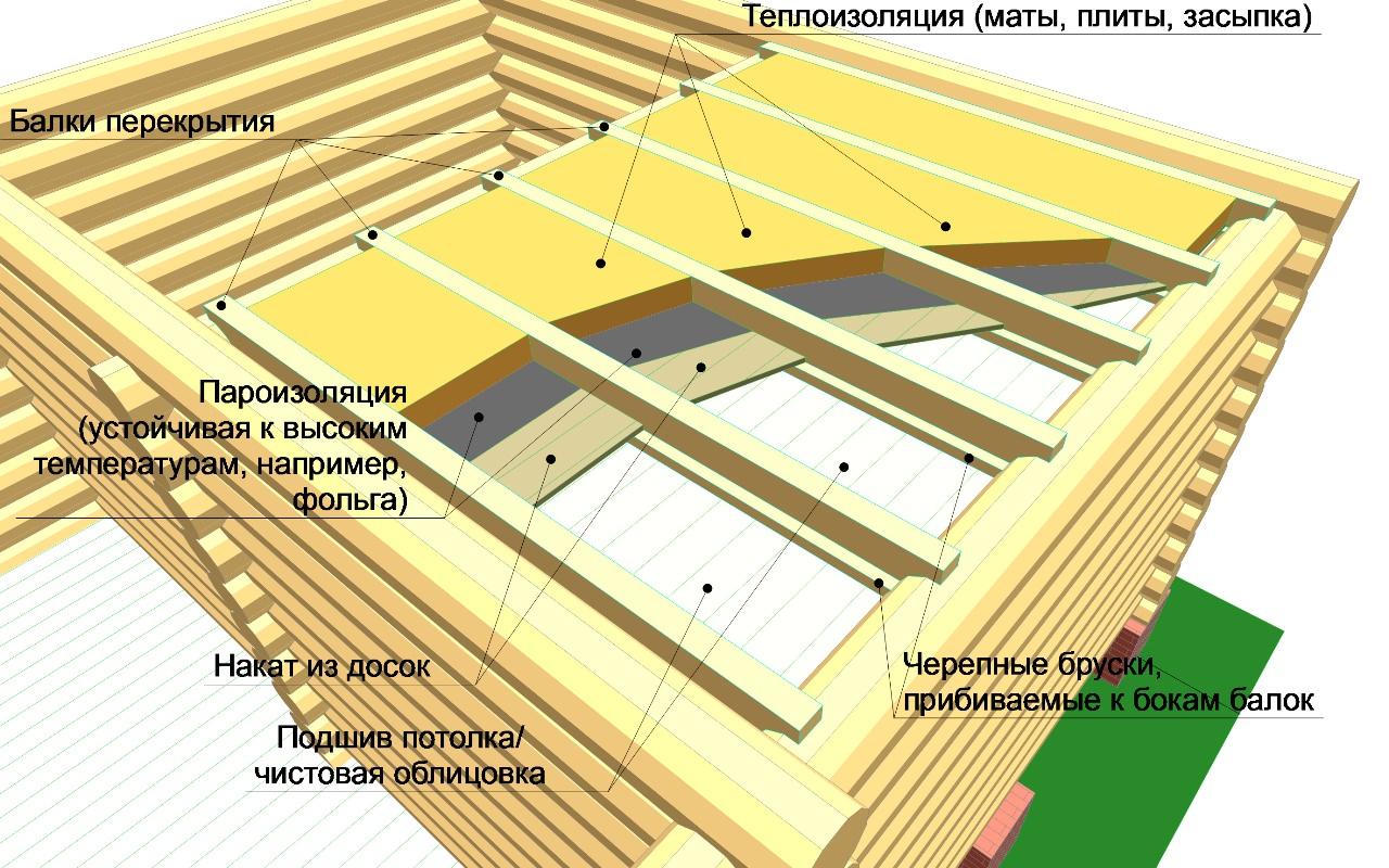 Как сделать потолок бани своими руками