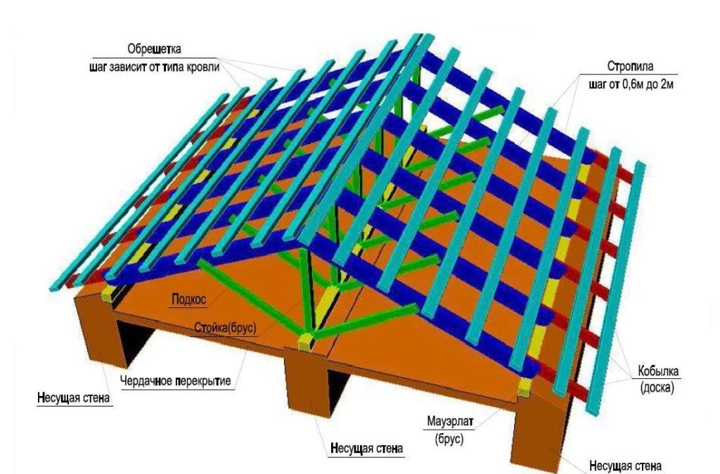 крыша двускатная
