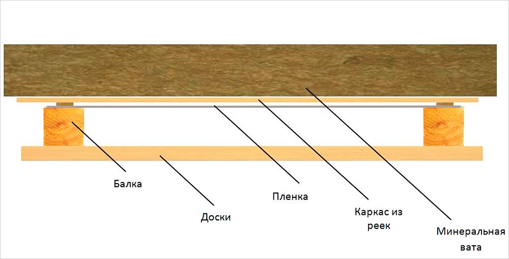 paroizolyatsiya-potolka-v-bane