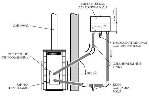 Схема-банной-печи-с-внутренним-теплообменником