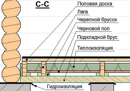 Структура-деревянного-пола