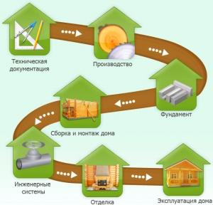 важные этапы строительства дома