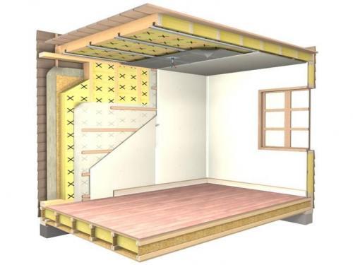 Звукоизоляция стен, пола, потолка