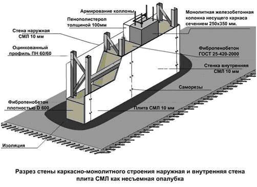 nesemnaya_opalubka_tehnologiya