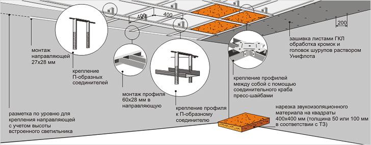 Схема подвесного каркасного потолка