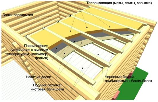 традиционная схема утепления потолка