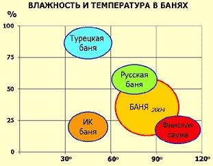 График зависимости влажности от температуры в разных банях