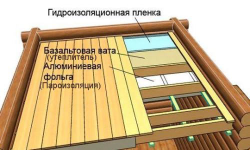 Гидро- и пароизоляция потолка в бане