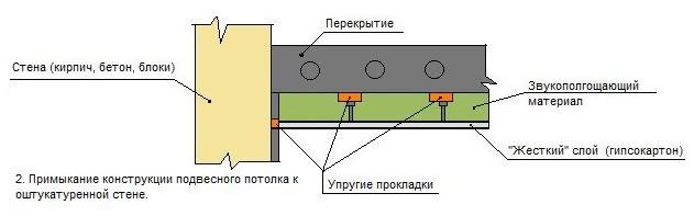Схема реализации натяжного потолка