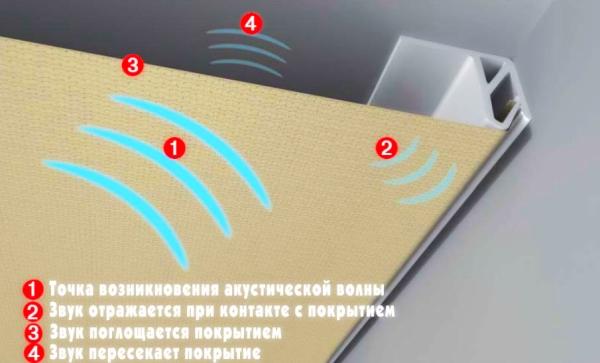 Принцип поглощения шума в натяжных потолках