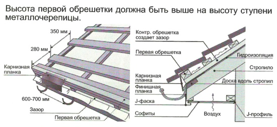 Расстояние между элементами при монтаже