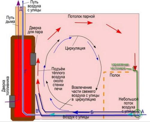 Особенности циркуляции воздушных потоков в бане