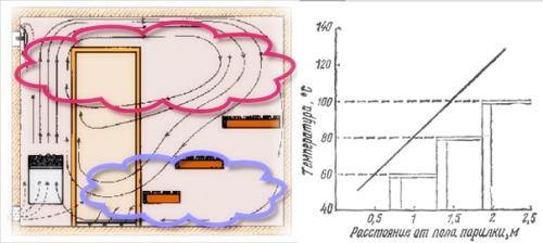 Распределение температуры внутри парной