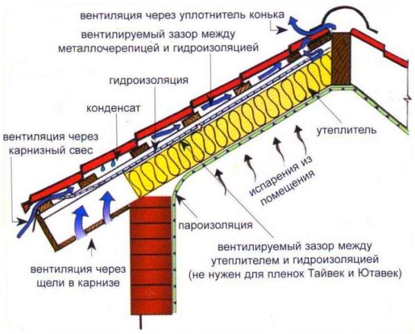 Схема утеплителя в кровельном пироге