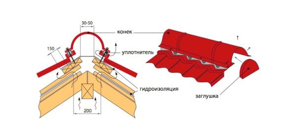 Монтаж аэроролика