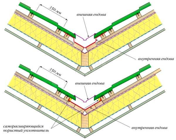 Устройство ендовы на металлочерепичной кровли