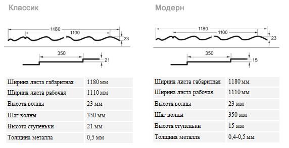 Размеры листов современной металлочерепицы