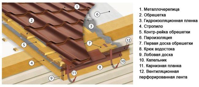 инструкция по укладке металлочерепицы шаг за шагом
