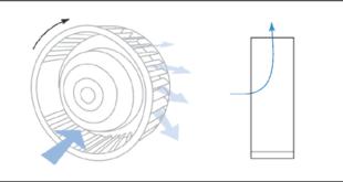 Основные сферы применения вентиляторов с высоким давлением